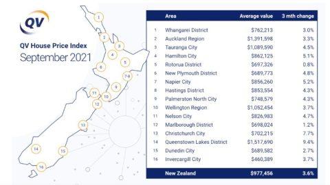 Housing Market data 2021